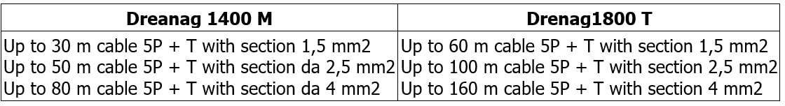 Drenag 1400, Drenag 1800: table of cable size