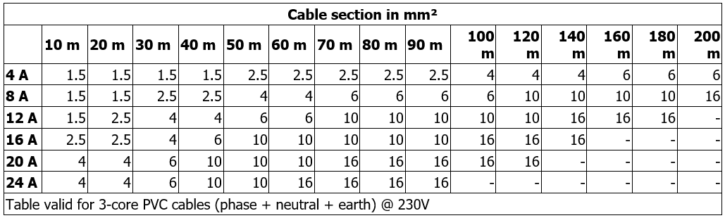 MCE/C table of cable size