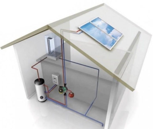System with solar panel for hot water