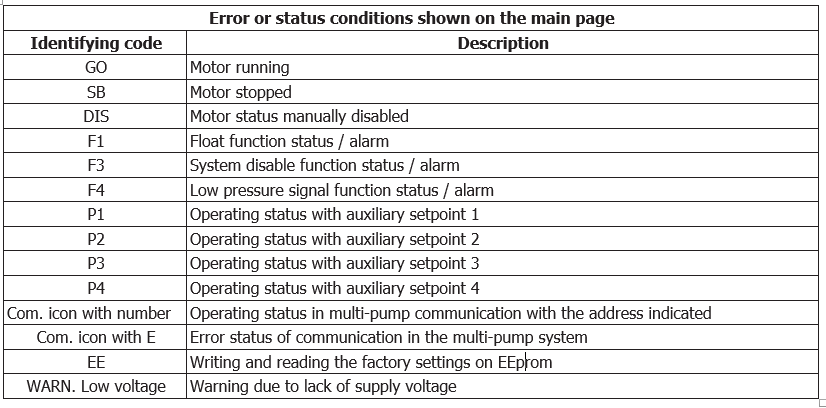 E.sybox Mini 3 error or status conditions shown on the main page